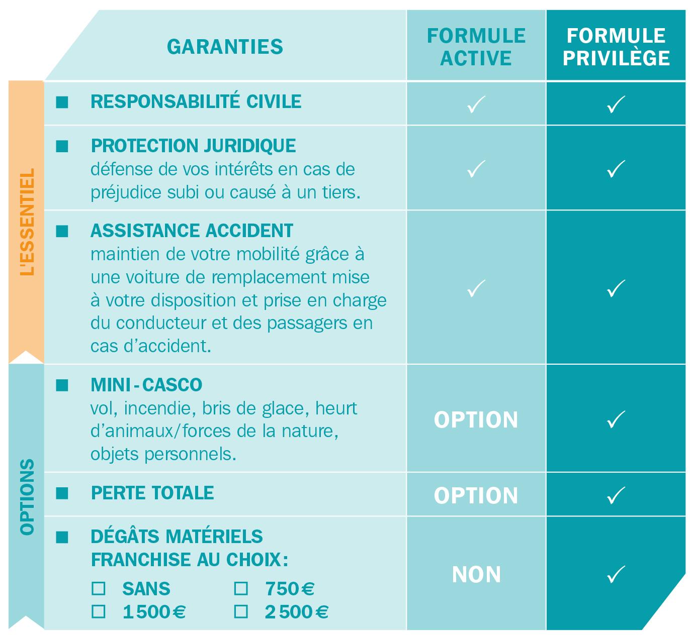 OptiDrive - Tableau Formule Auto - AXA Assurances Luxembourg