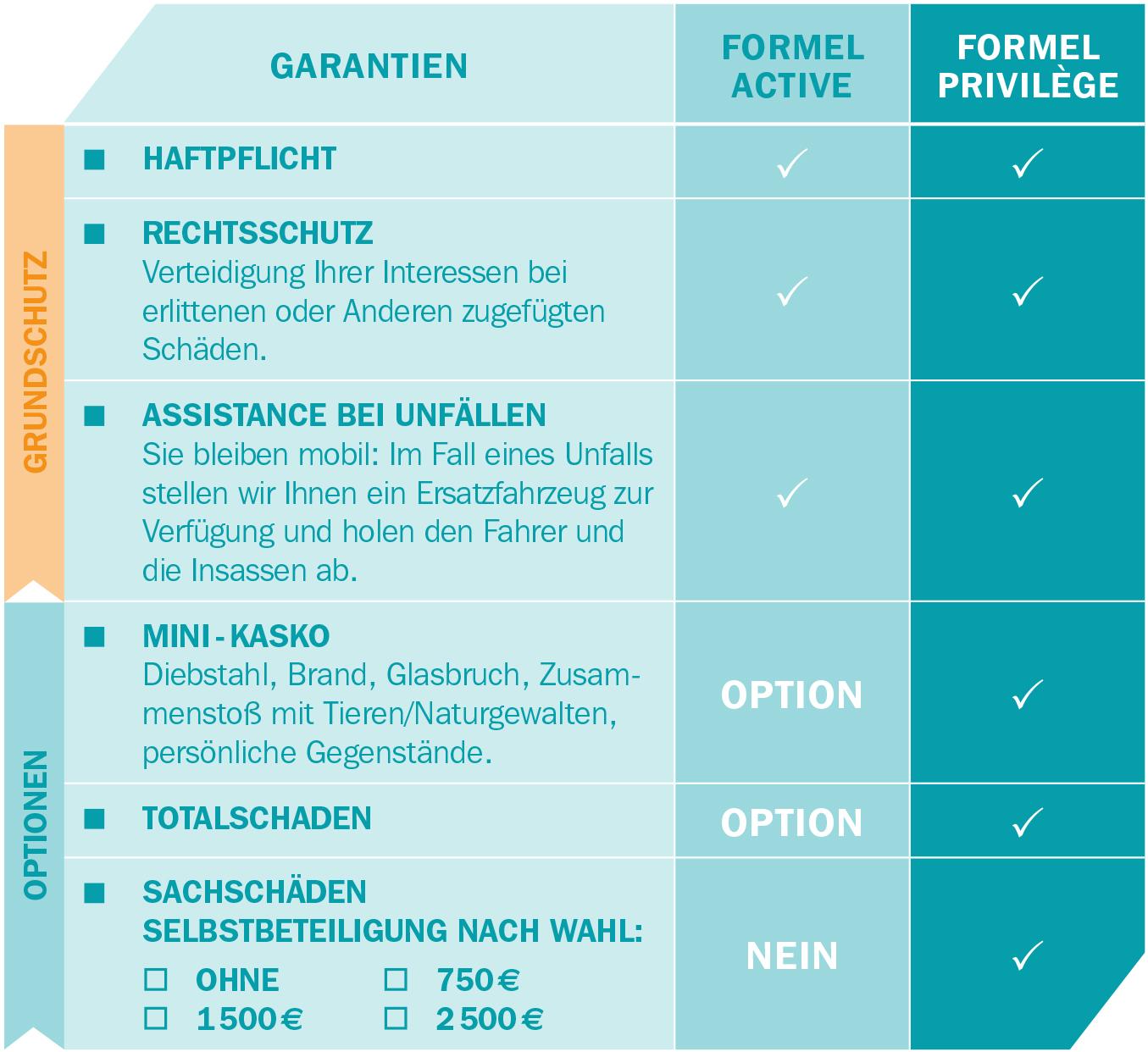 AXA Luxembourg - Tableau formules optidrive DE