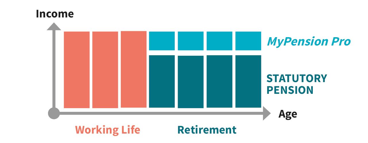 Régime Complémentaire de Pension pour Indépendants axa luxembourg RCPI