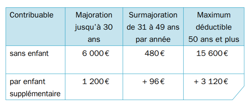 assurance solde restant dû Luxembourg	// assurance solde restant dû impôts